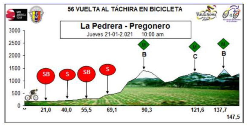 Roniel Campos ist neuer Leader der Vuelta al Tachira